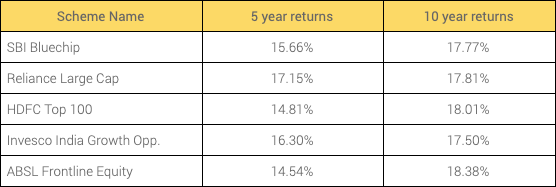 Which is the best Mutual Fund? Which Mutual Fund gives high